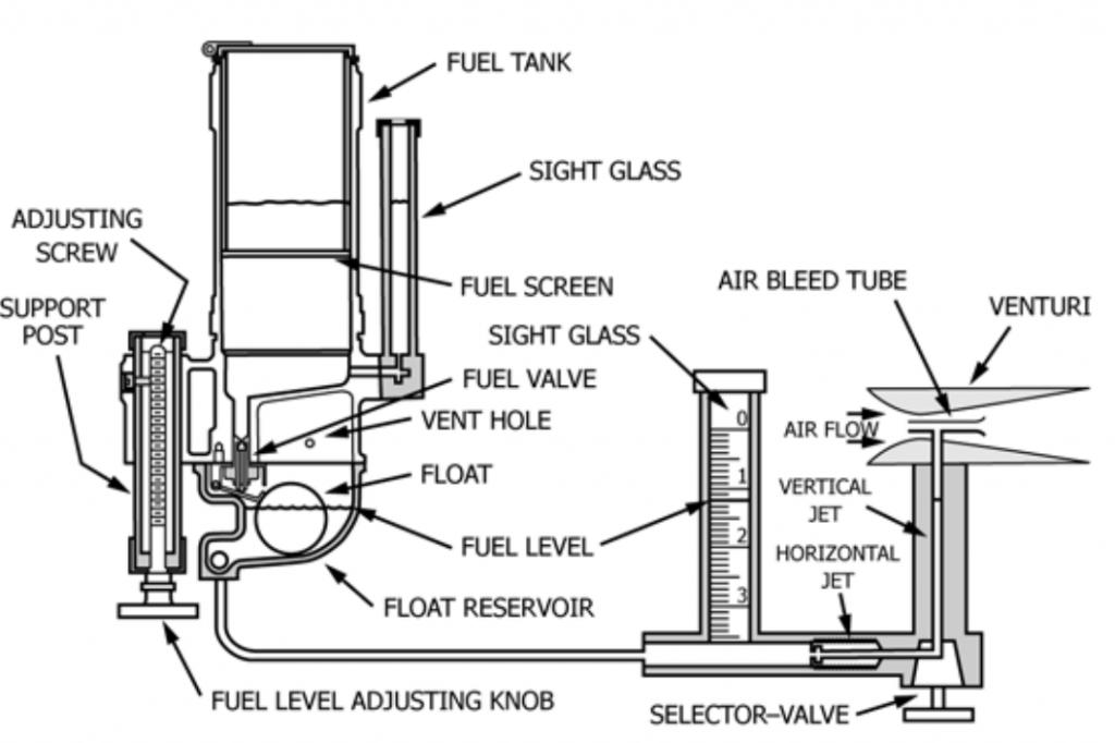 CFR octane test engine carburetor