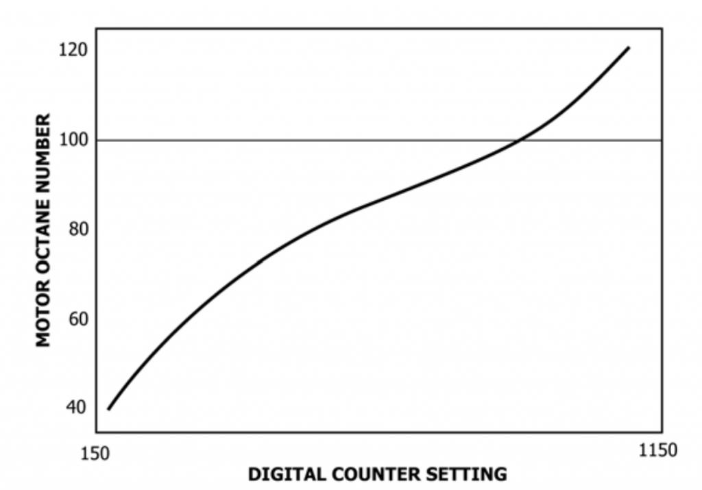 MON octane engine digital counter reading