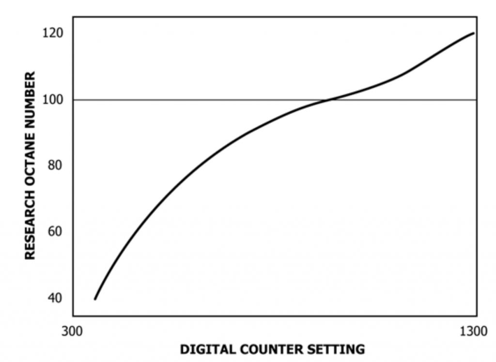 RON octane engine digital counter reading